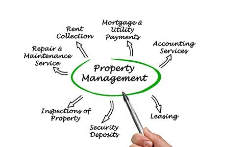 greenville property management services